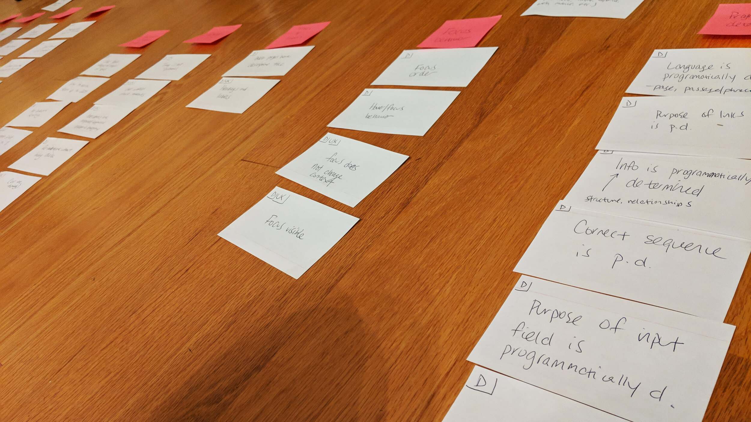 Photo of card sorting exercise laid out on hardwood floors. The pink post-it notes represent grouping themes and the white cards represent individual success criteria. Text that is visible to sighted people include: focus order, hover/focus behavior, focus does not change context, focus visible, correct sequence is p.d., purpose of input field is programmatically d.