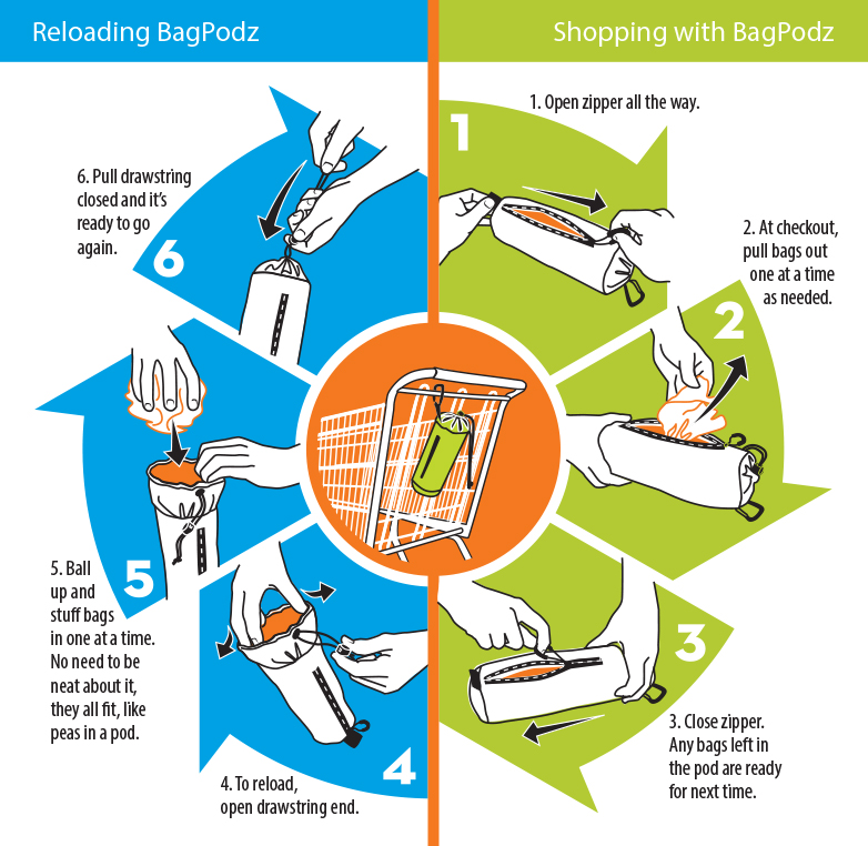 how-bagpodz-works-diagram.jpg