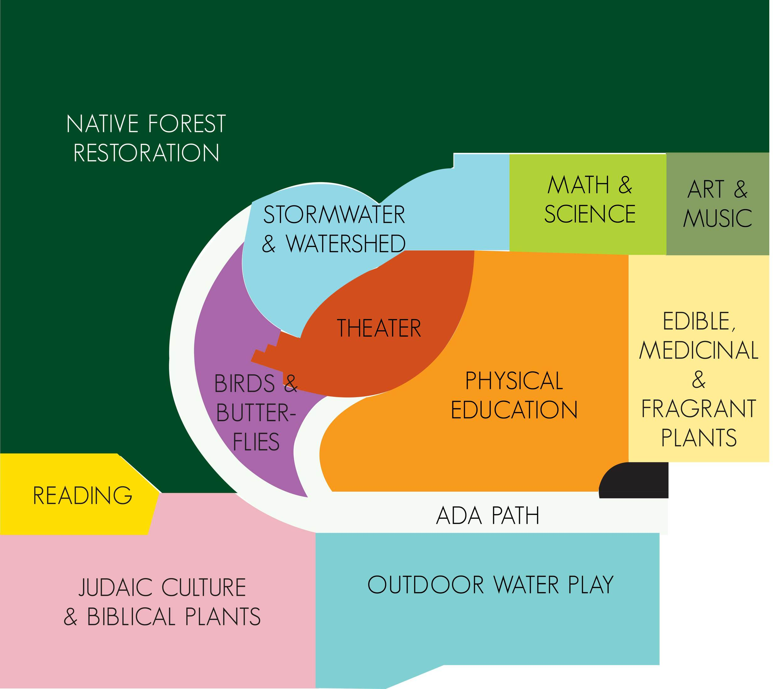 diagram of educational areas