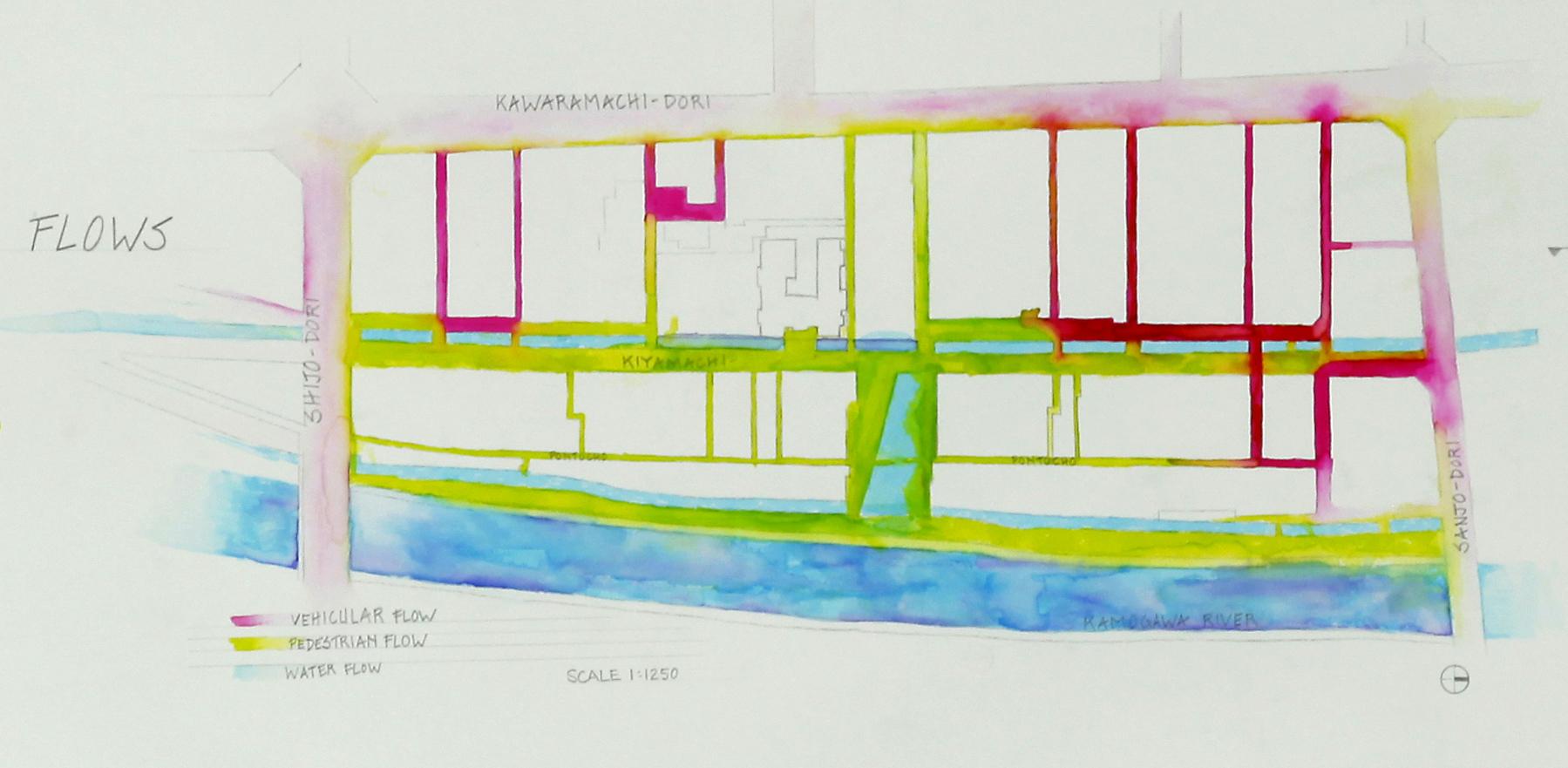 flows diagram