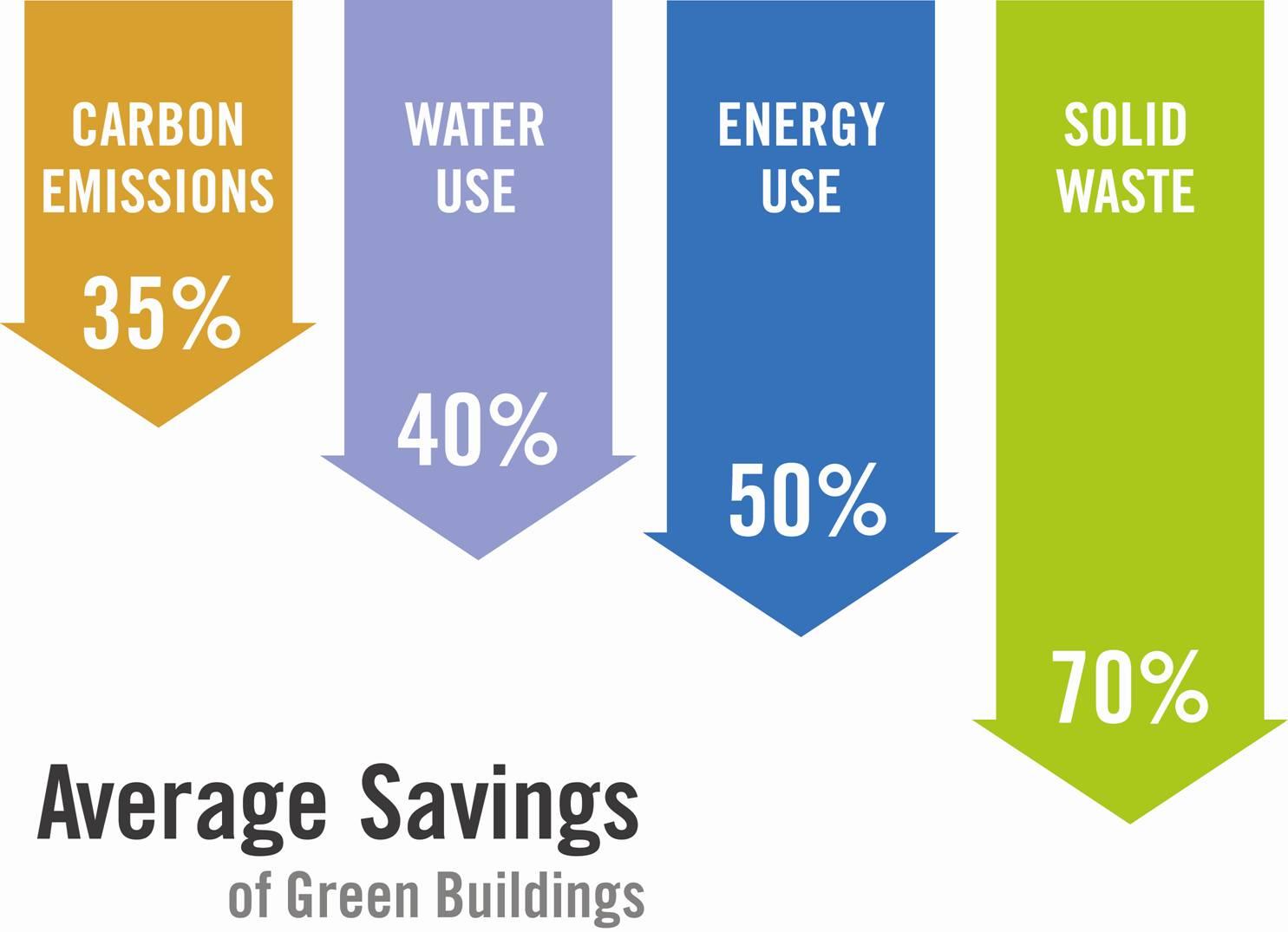 Green Building Savings