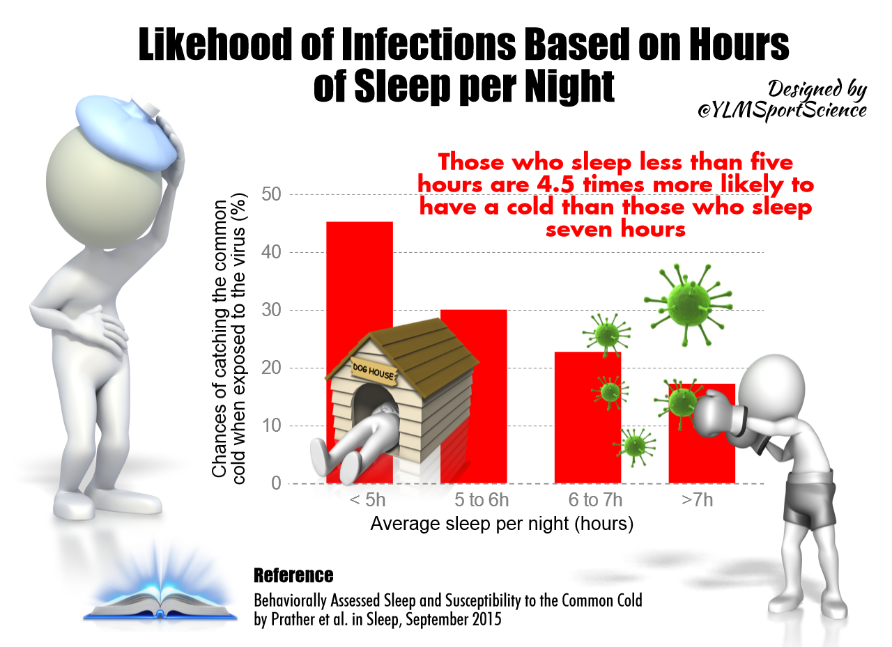 Sleep is very important in preventing illness as well as in recovery from illness.  From  YLM Sport Science