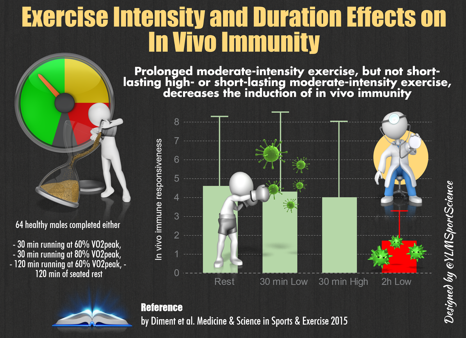Long duration exercise reduces immune response greater than short-duration, high intensity.   From  YLM Sport Science