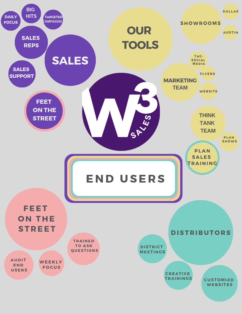 Copy of W3 Process-2.png
