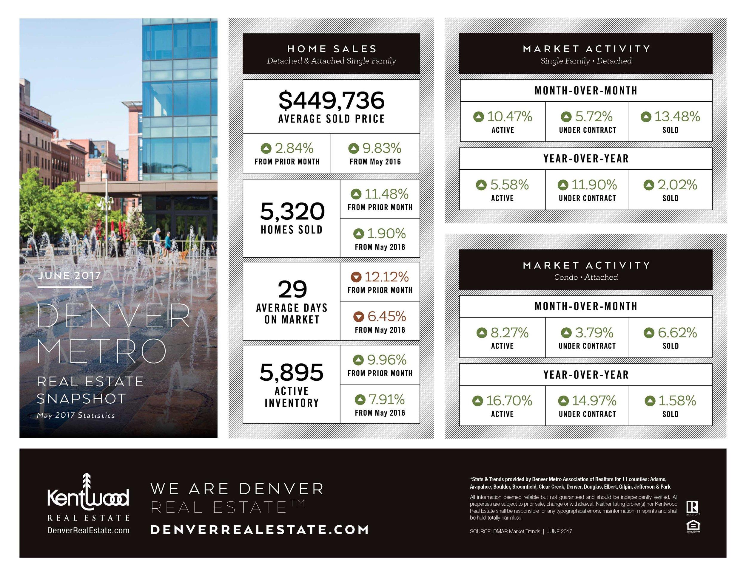 June Denver Metro Stats.jpg