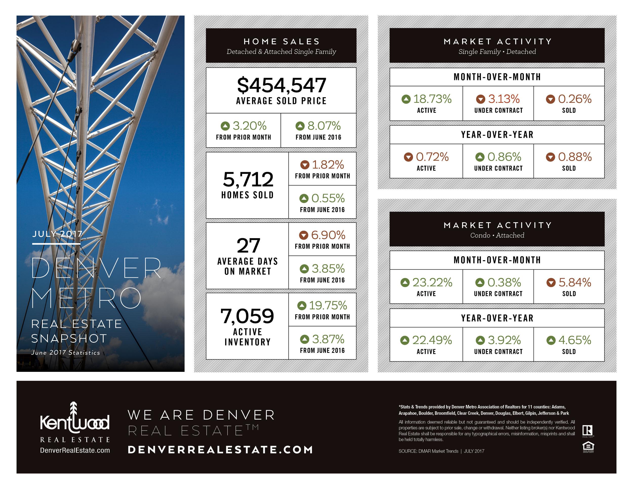 July Denver Metro Stats (1).jpg