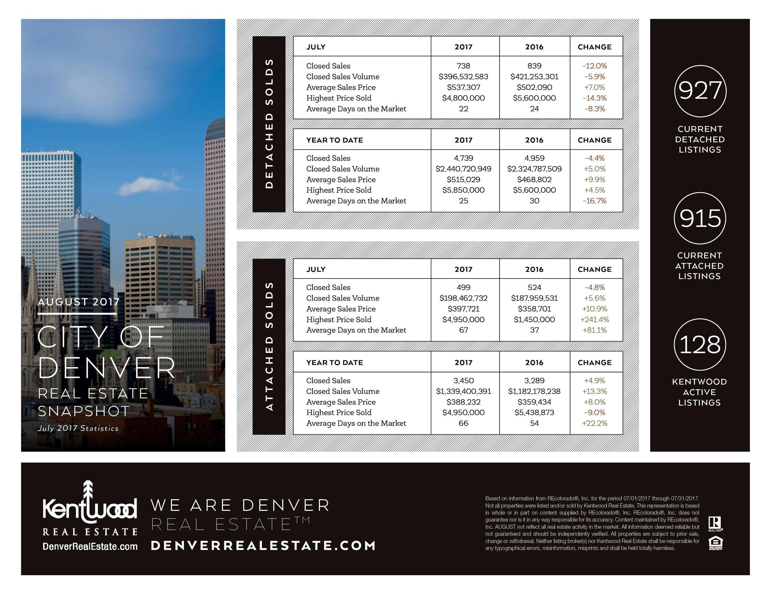 August City Of Denver Stats.jpg