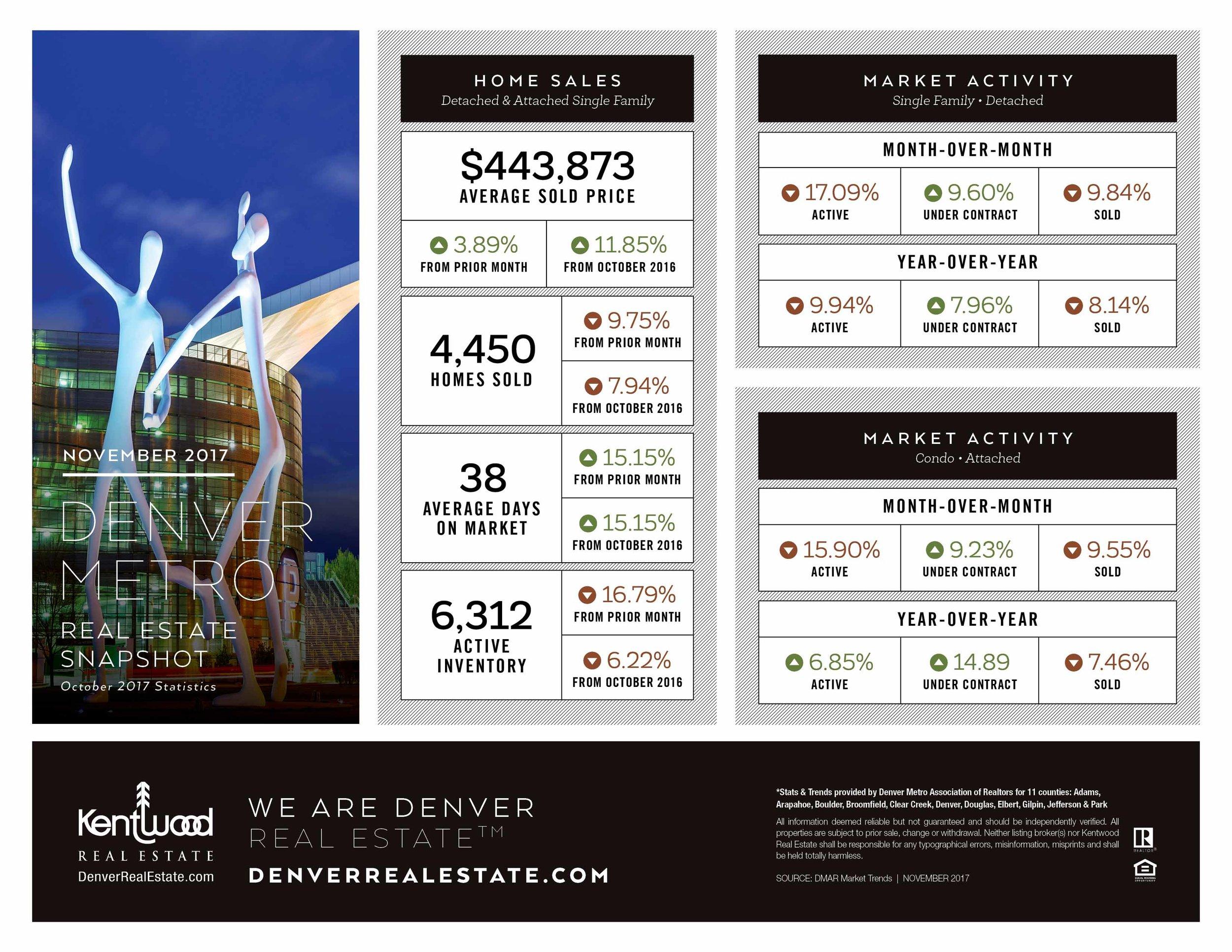November_Denver_Metro_Stats_PRINT.jpg