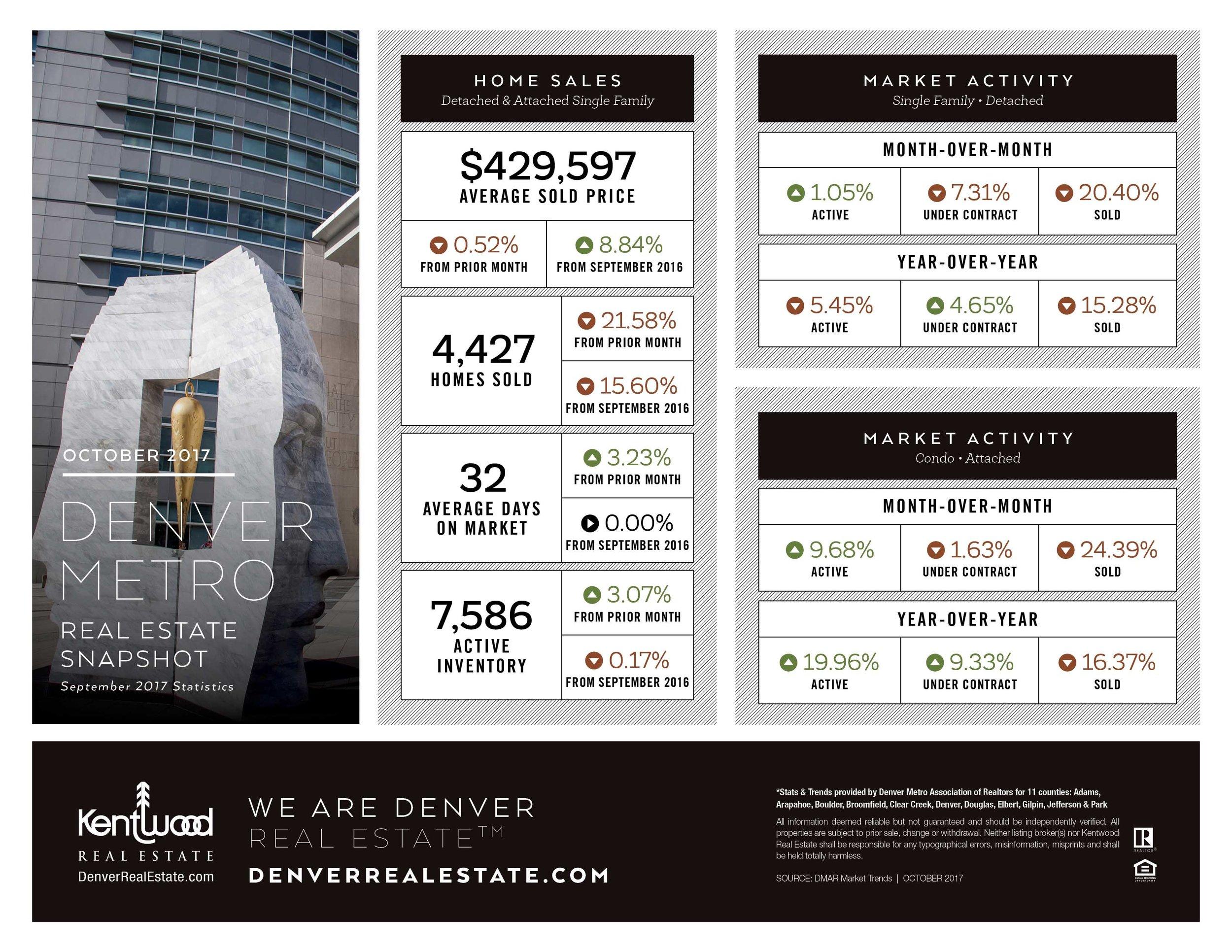 October Denver Metro Stats.jpg