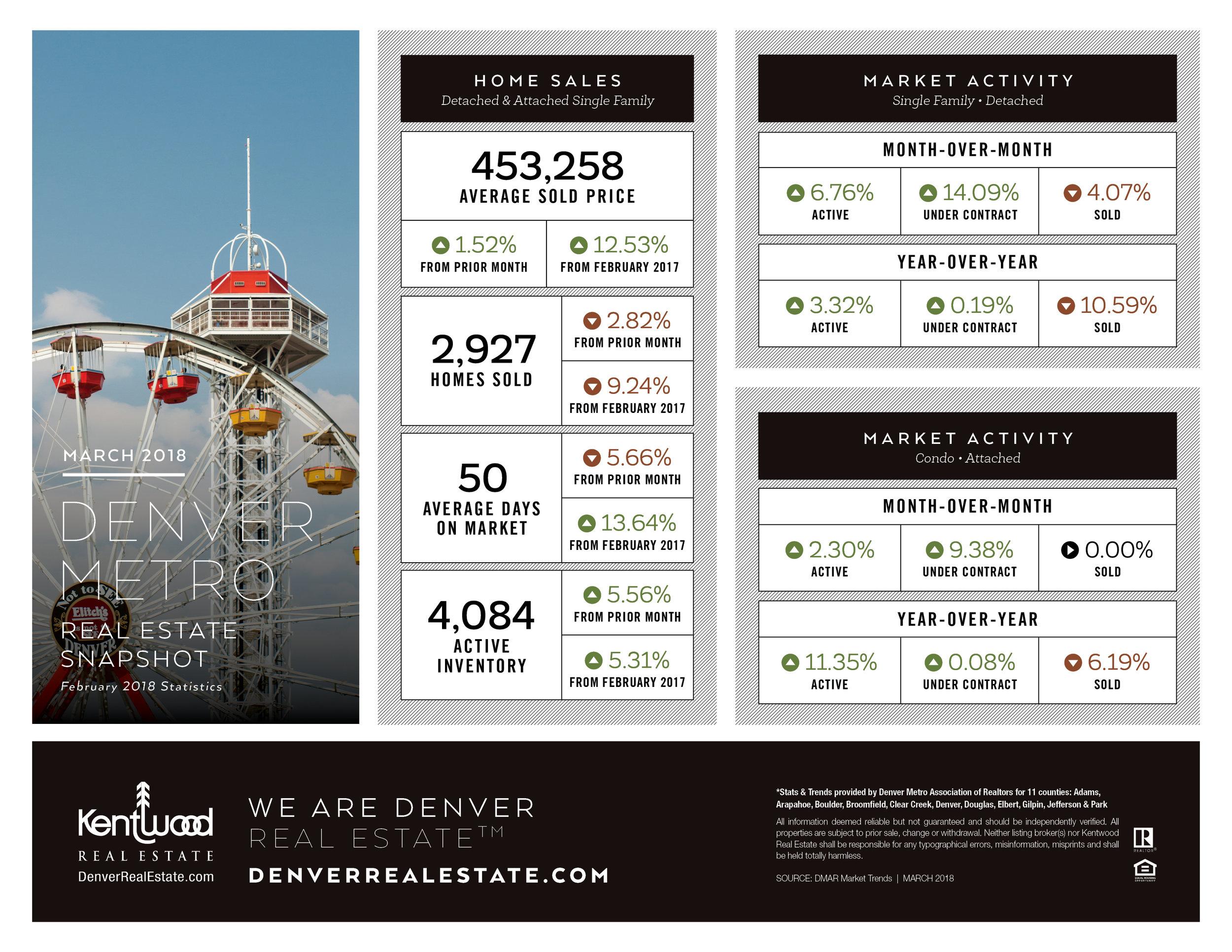 March_Denver_Metro_Stats.jpg