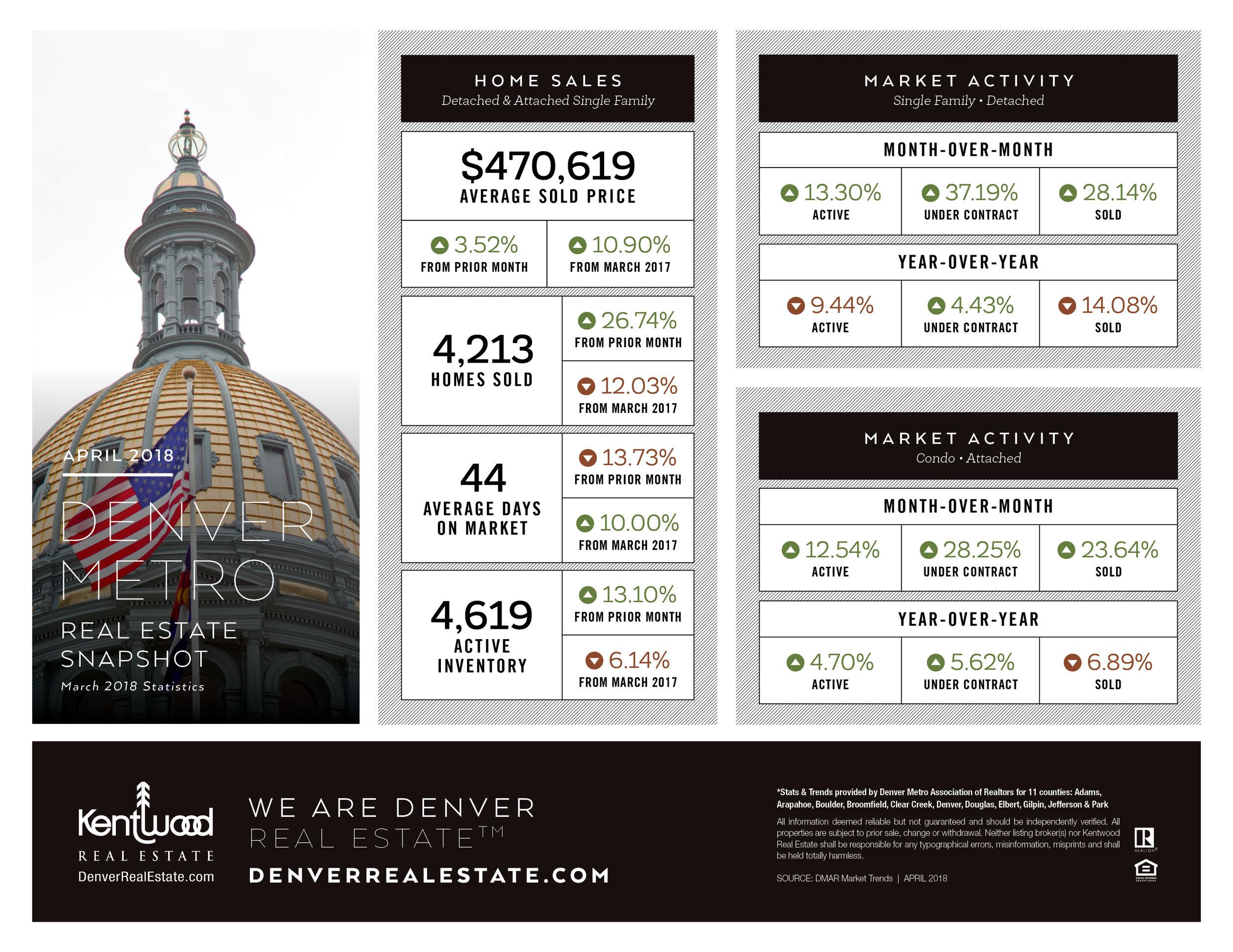 April_Denver_Metro_Stats.jpg