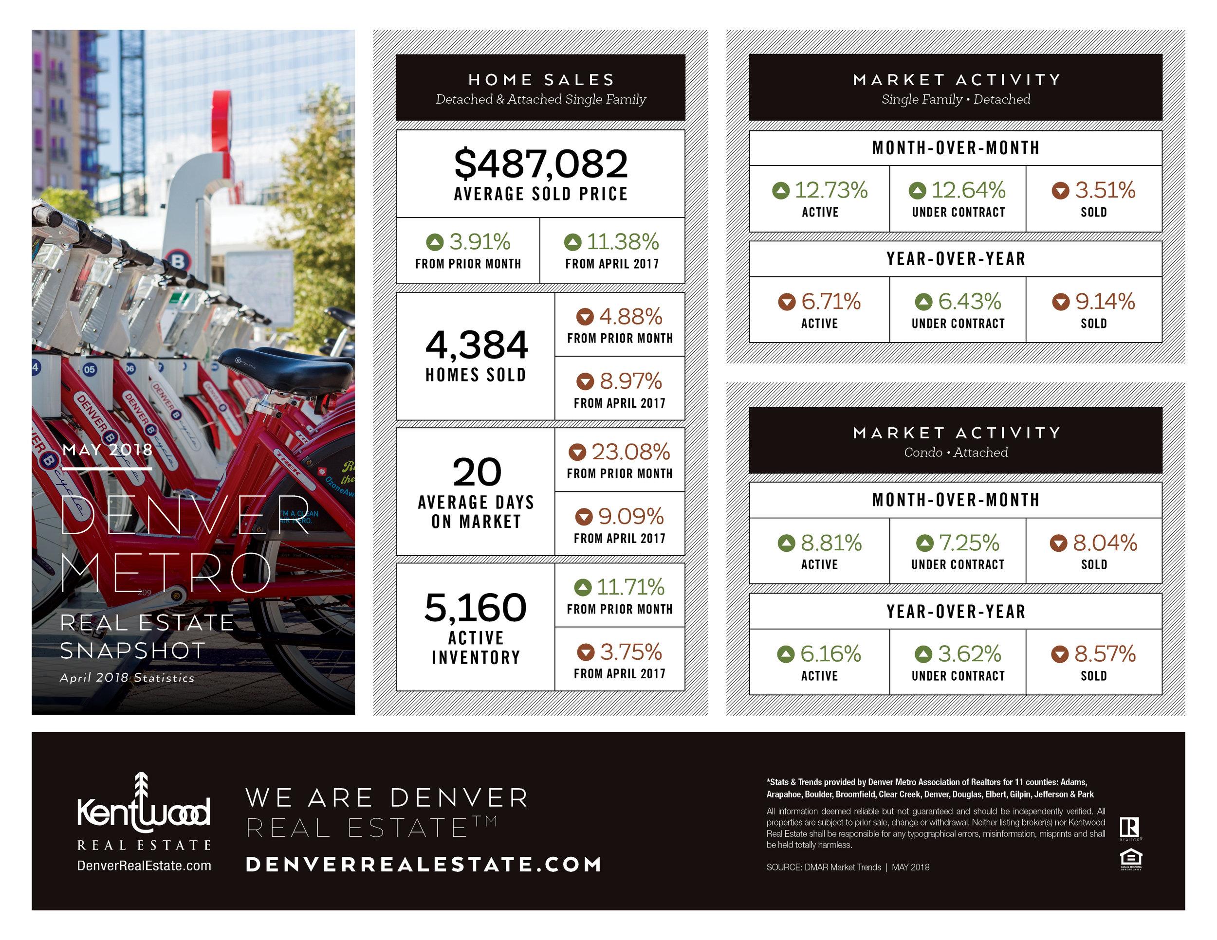 May_Denver_Metro_Stats.jpg