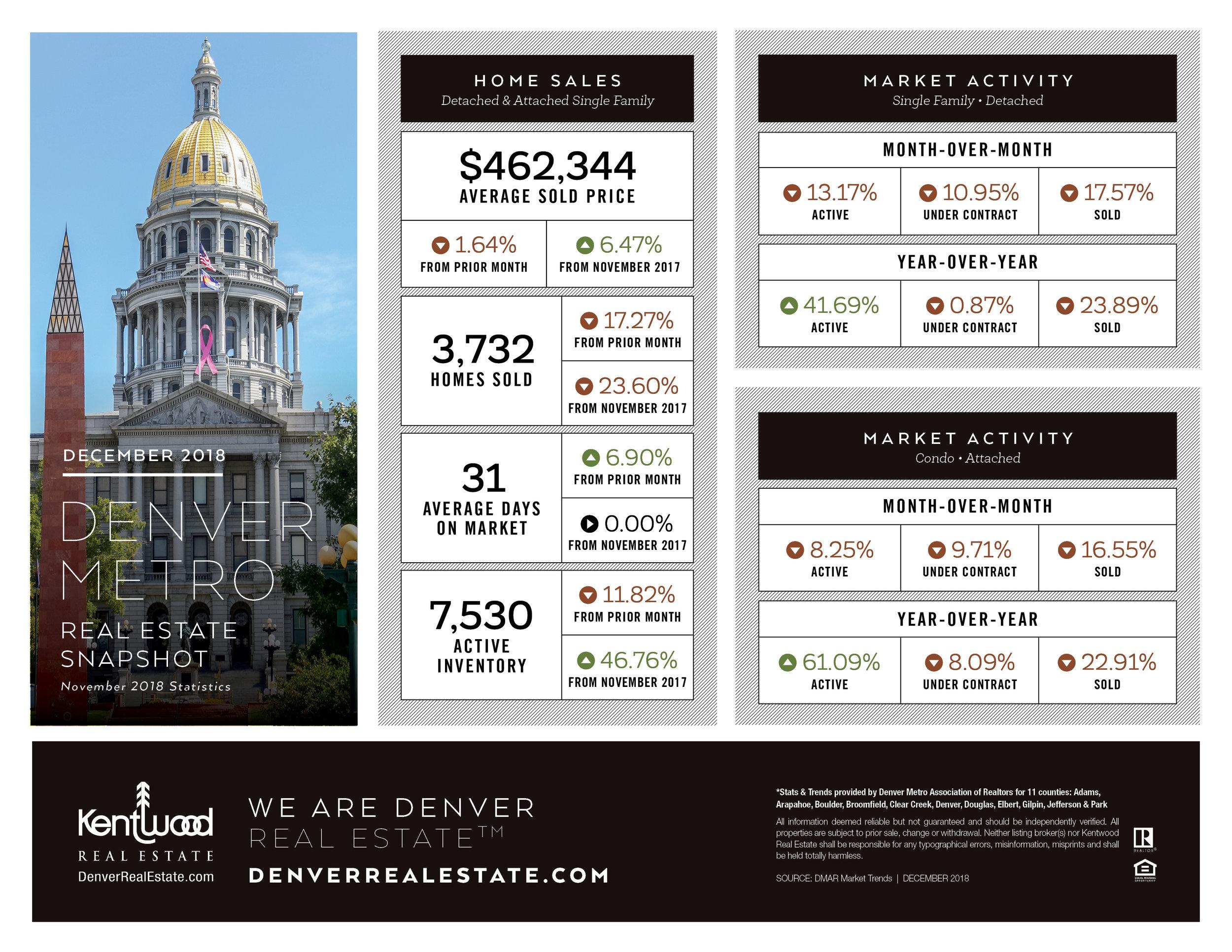 Dec_Denver_Metro_Stats.jpg
