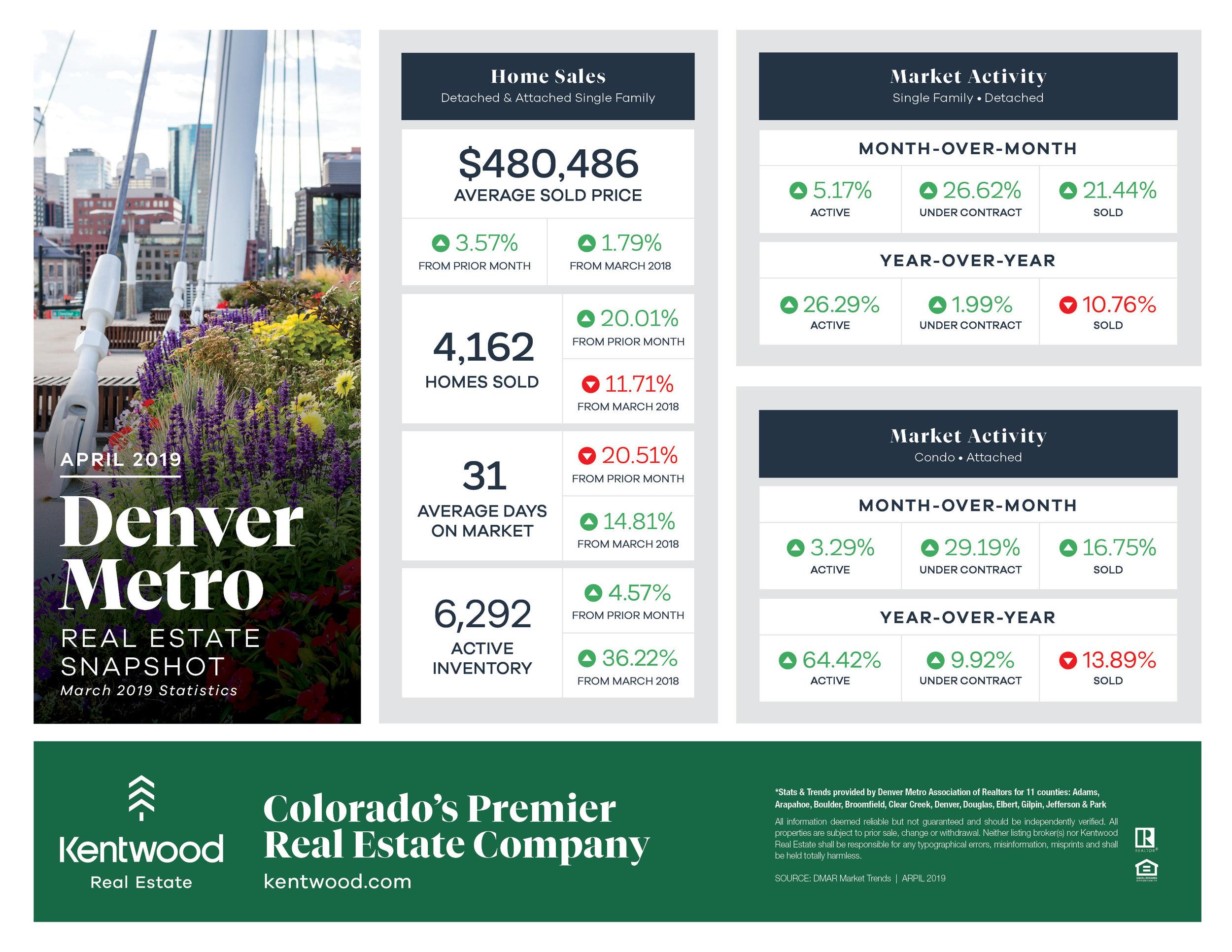 April_Denver_Metro_StatsUpdatedBranding.jpg