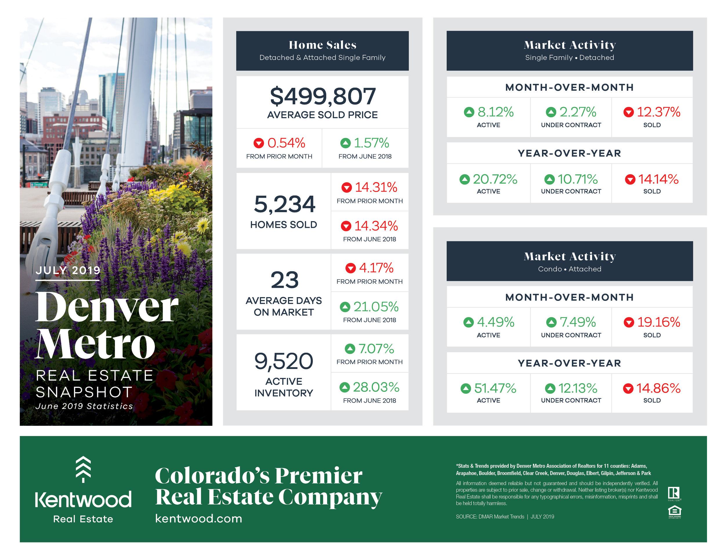 July_Denver_Metro_StatsUpdatedBranding.jpg