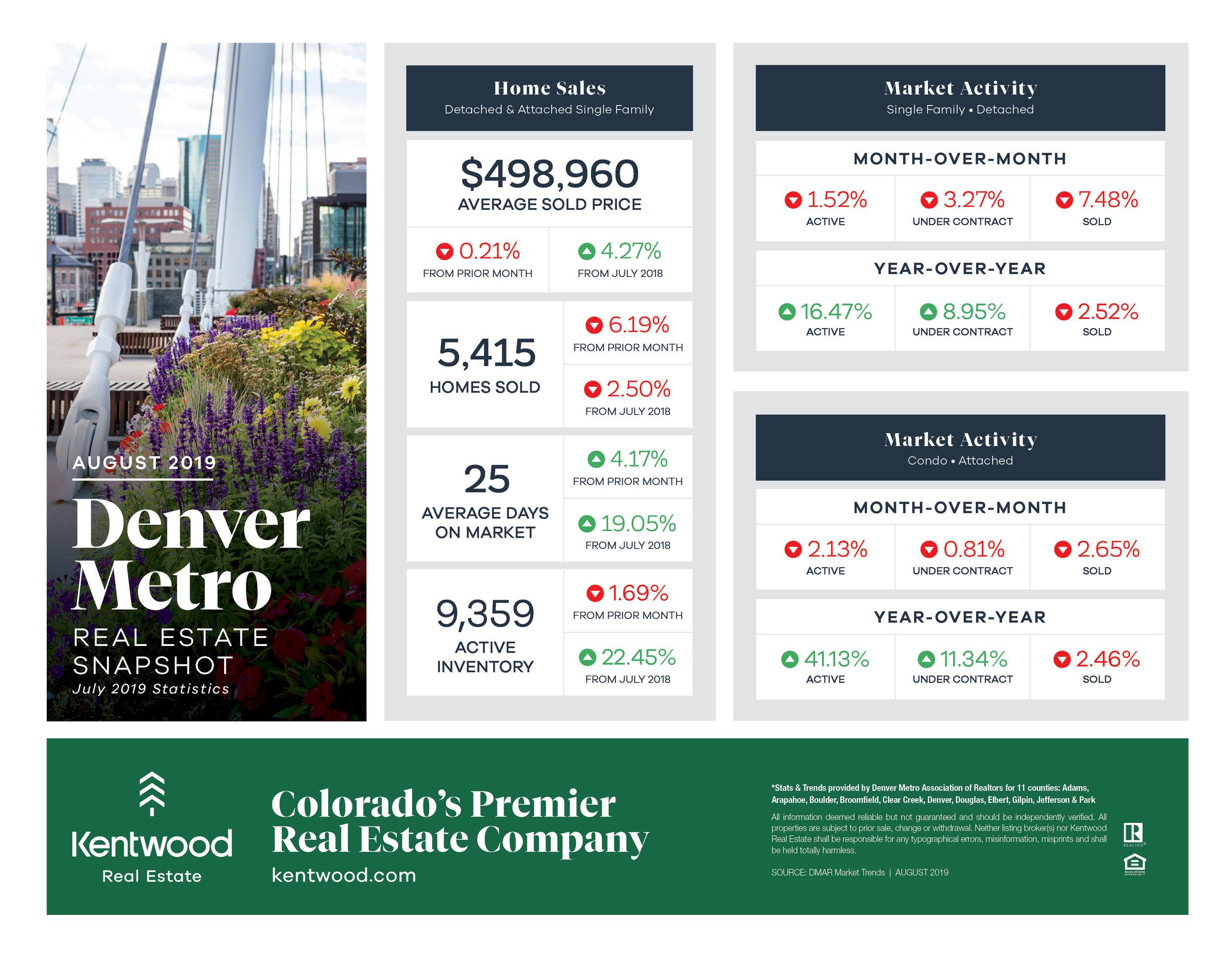 August_Denver_Metro_StatsUpdatedBranding.jpg
