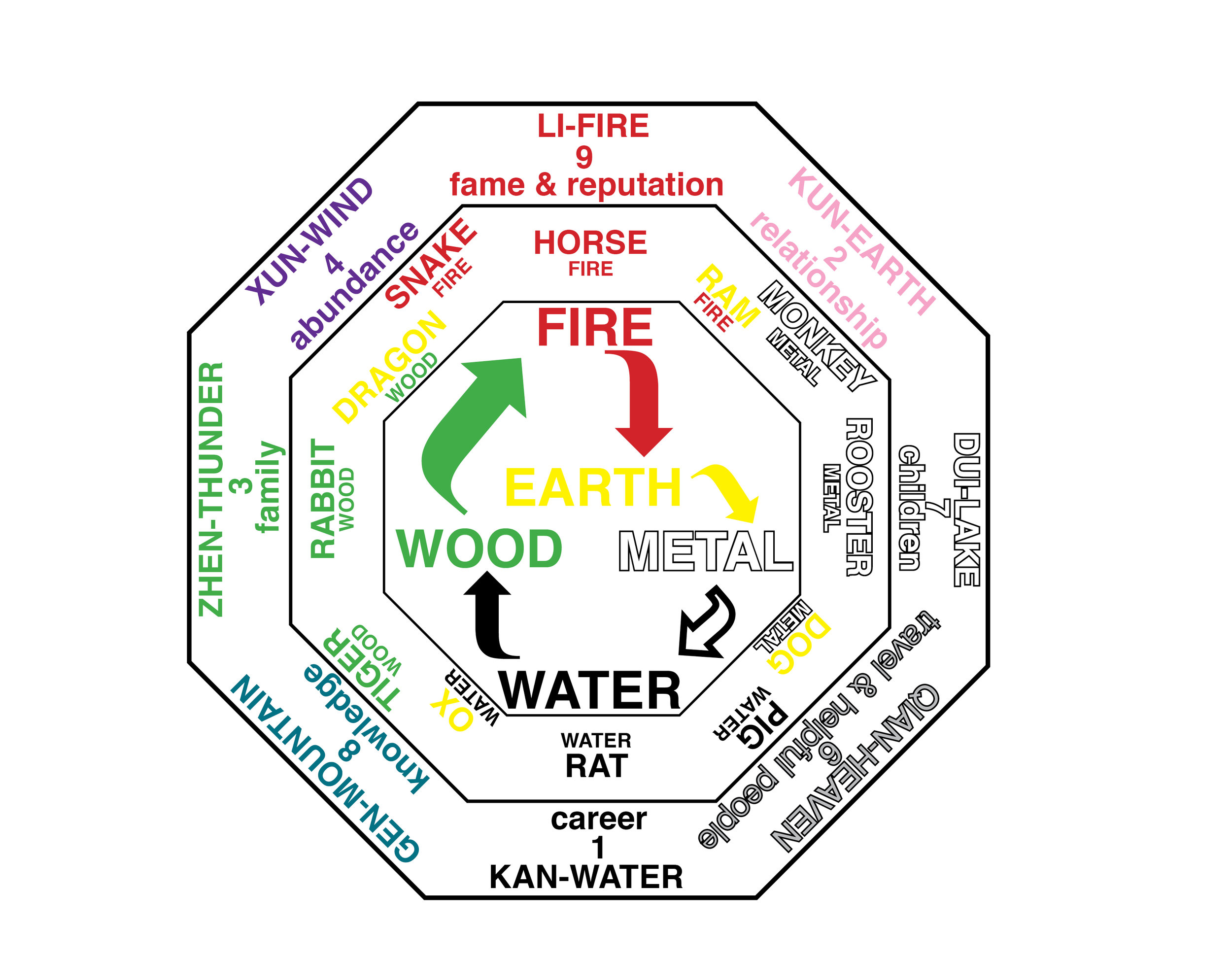 The Qi, Energy comes into your home throught the front door. Align the BAGUA map by standing inside your front door with GEN-KNOWLEDGE, KAN-CAREER or QIAN-TRAVEL & HELPFUL PEOPLE with Your Front door. Determine where your front door to locate where the other GUAS are located.