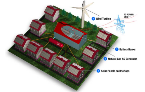 This graphic from Cleanskies.org demonstrates how a microgrid is decentralized.