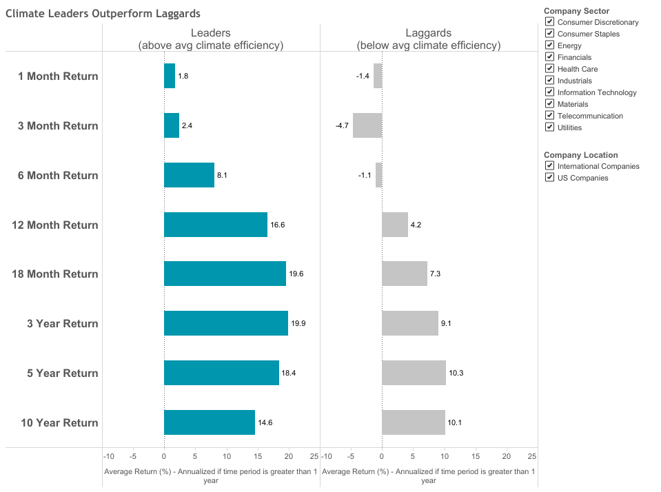 This chart shows 1 month to 10 year average financial returns for Climate Leaders versus Climate Laggards. Climate Leaders had greater returns consistently compared to those with poor climate efficiency.Image:  Etho Capital