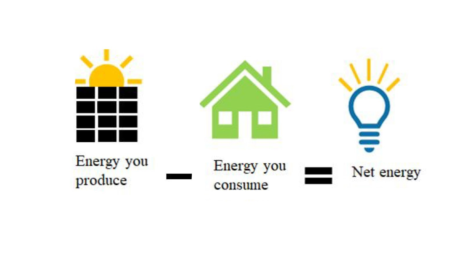 Subtract the energy you consume from the energy you produce and the result is your net energy. Consuming more than you produce results in negative net energy and you owe the utility. Producing more than you consume results in positive net energy that can be sold back to the grid. Image: Climable.org