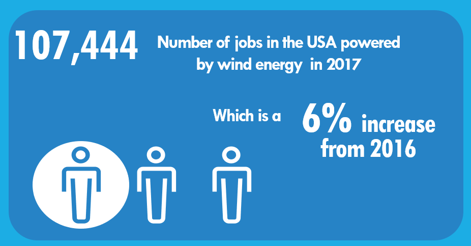 The 2018 U.S. Energy and Employment Report found that 107,444 people were employed in the wind industry in 2017. The industry adds more American jobs every year! Image: Climable.org