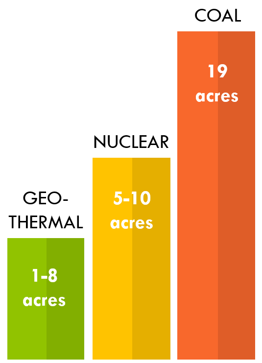 Land use per MW:  Geothermal energy requires less land for every MW produced than other generation sources.   Image: Climable.org