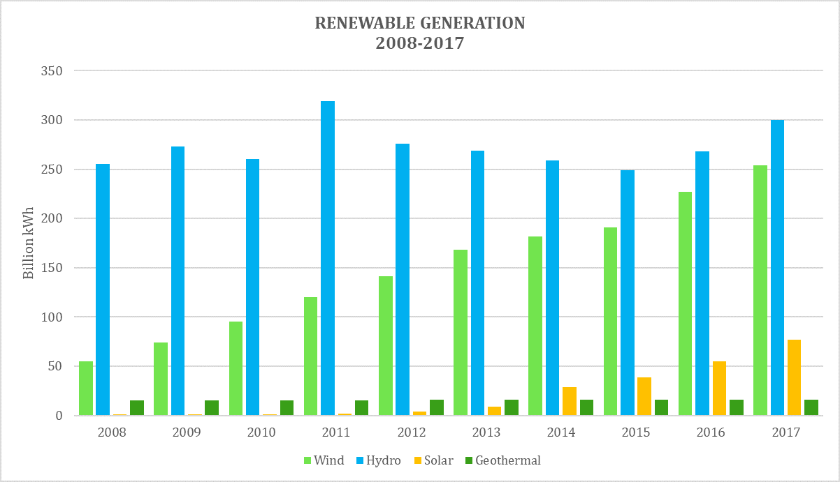 There are multiple sources of renewable energy and their share in the generation mix has changed over the years. Hydroelectric remains the largest producer in 2017 with 44% of the total renewable generation, though wind power has seen the most significant increase, accounting for 37% in 2017. These are followed by solar with 11% and geothermal with 2%. Image: Climable.org Data source:  Energy Information Administration