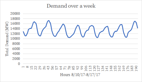 This chart illustrates how demand varies over a (randomly-chosen) week. It is easy to see that peaks don't last long- usually only a couple of hours. In terms of battery storage, a 4 hour duration is certainly helpful during the short periods when demand is high. While this is data from California, it should be similar in other parts of the country and ISOs around the U.S. should take note! Image: Climable.org with data from PG&E