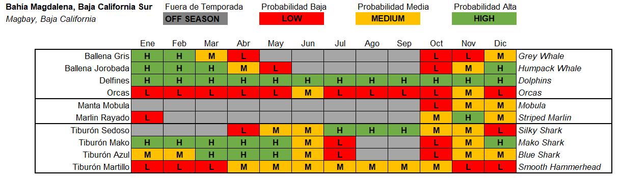 Magbay Bahia Magdalena tabla de temporadas seasonal chart pelagic life.PNG