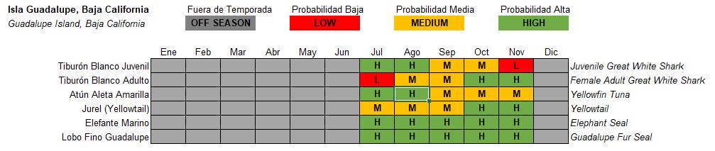 Isla Guadalupe Pelagic Life Tabla Especies Temporada Season.PNG