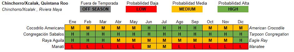Chinchorro Xcalak Pelagic Life Tabla Especies Temporada Season.PNG