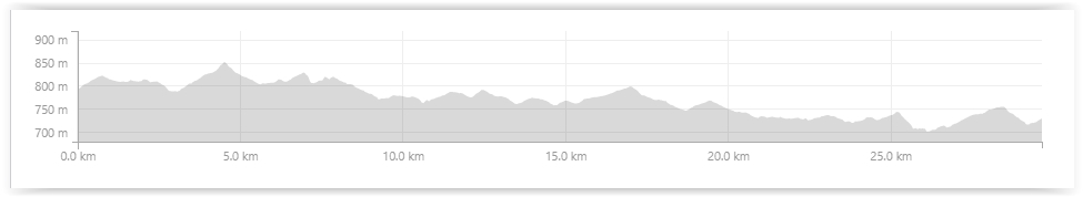 Stanthorpe to Ballandean Bike Trail profile