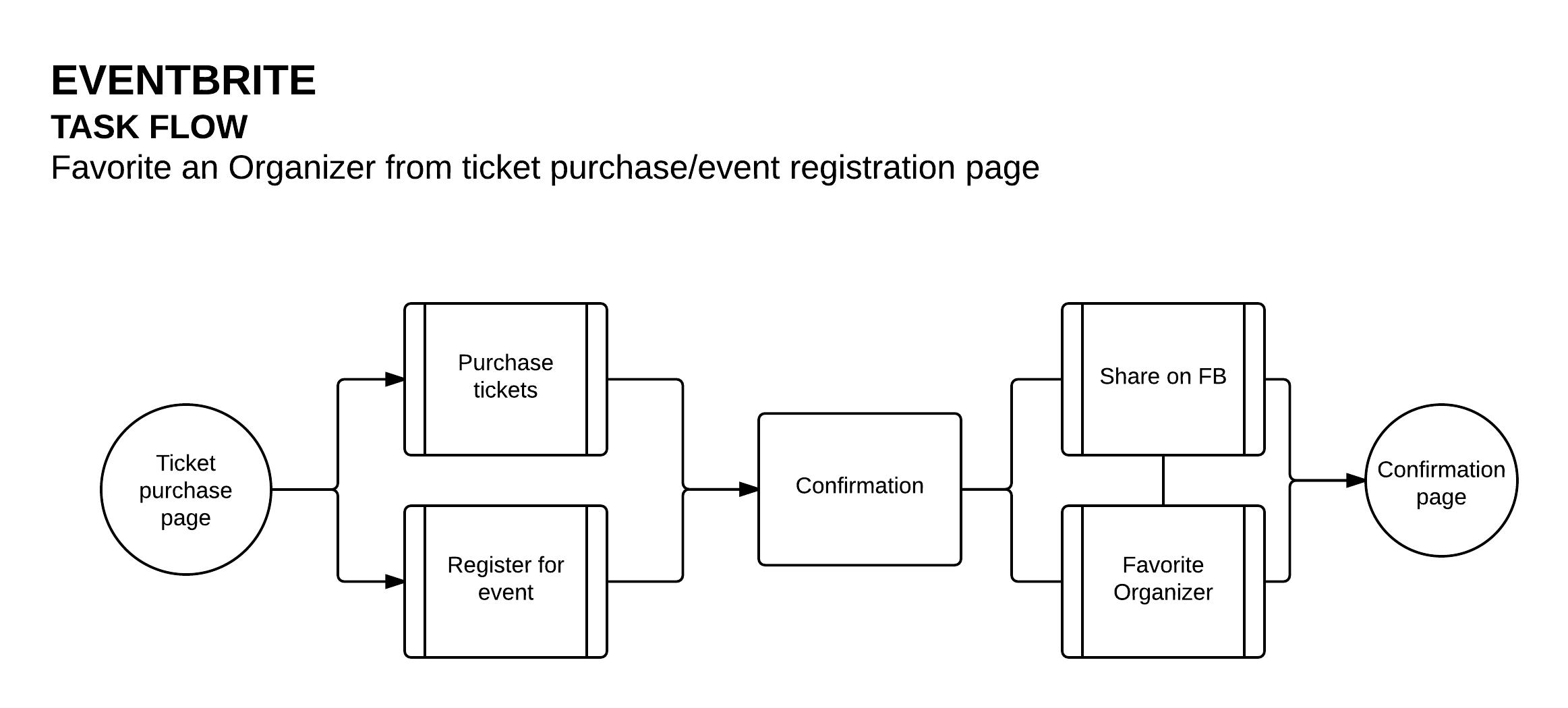 Eventbrite  - Purchase-Register Ticket Flow (1).png