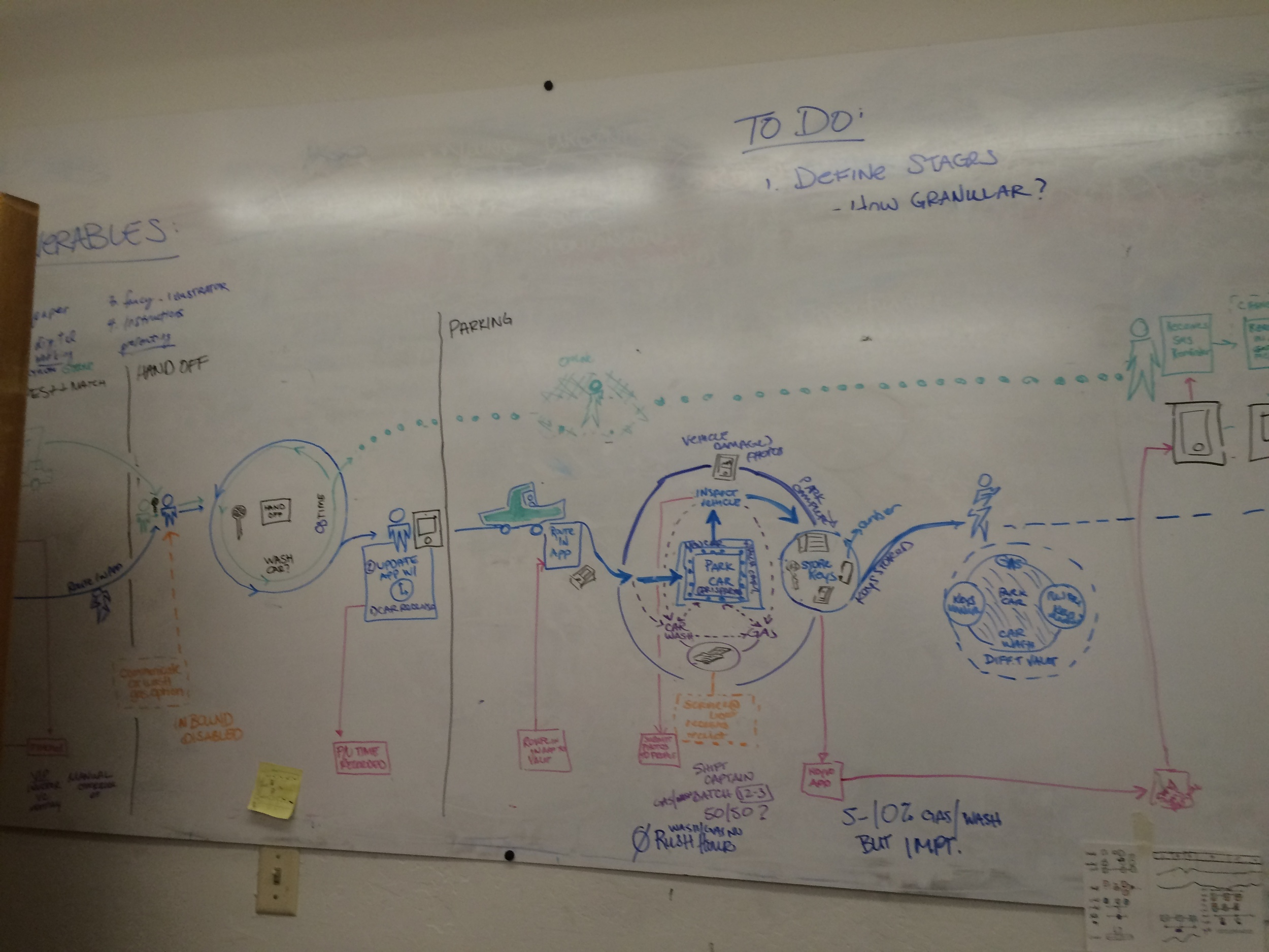 Initial whiteboard session