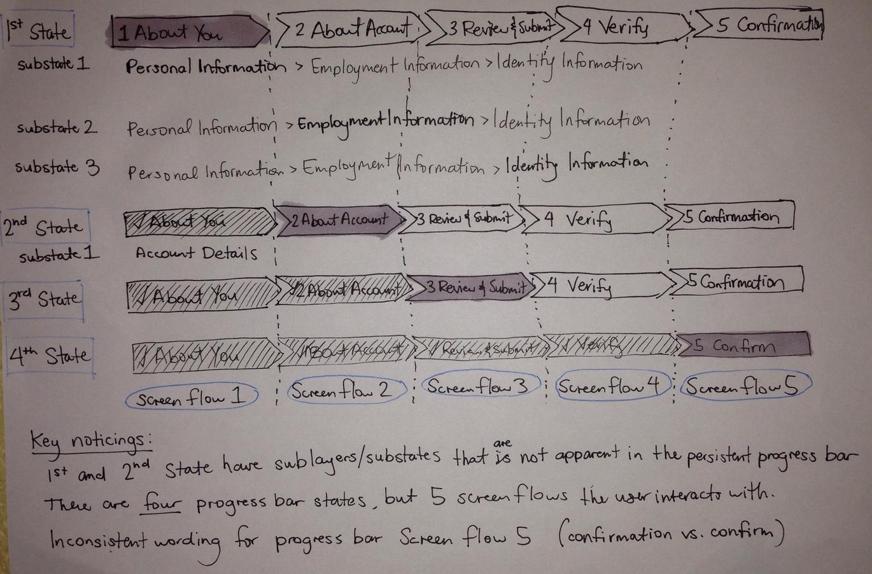My analysis of the current progress bar