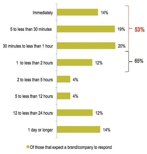 Company social media response expectations via Hubspot