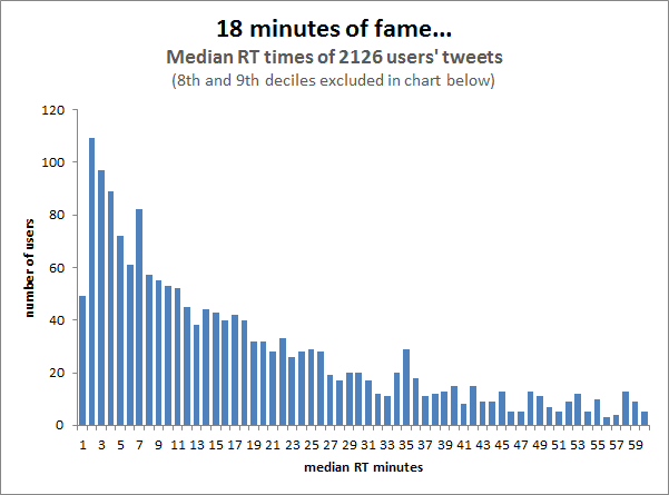The average lifespan for a tweet is only around 18 minutes, according to a study by  Moz .