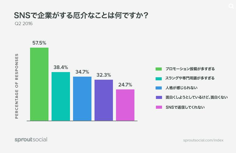 Spout Socialによる調査によれば、ビジネスがソーシャルで行っているもっともイラッとくることは、宣伝を投稿しすぎること 。これが、人々が企業アカウントをフォローしない最大の理由でもある。