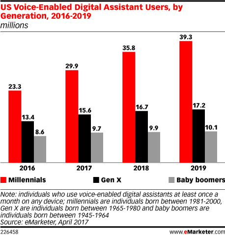 Voice assistants are predicted to be a part of a big portion of Millennials' lives soon, according to  eMarketer