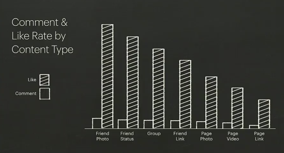 Facebook F8 Developers Conference: News Feed content types vs engagement