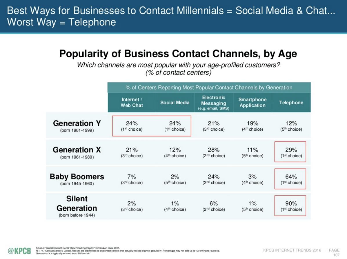 Popularity of Business Contact Channels by Age -  Mary Meeker's Internet Trends 2016