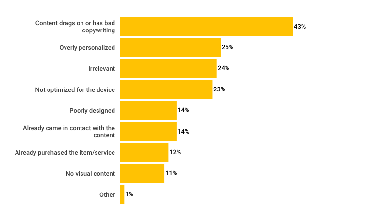 Most annoying problems in content from brands, according to Japanese consumers