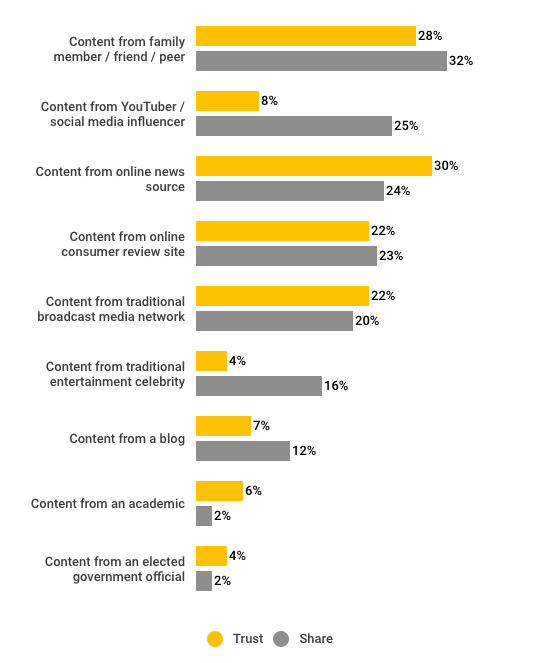 Content that Japanese consumers trust versus content they're likely to share