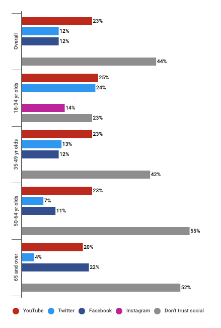 Social media trust by social network for Japanese consumers