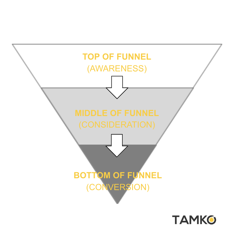The general marketing funnel