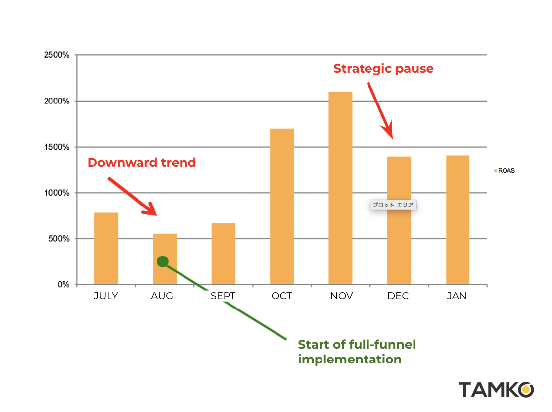 The impact of full-funnel implementation on ROAS