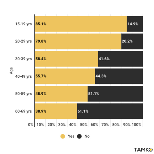 61.1% of Japanese use Twitter, with a deeper user penetration in younger age demographics