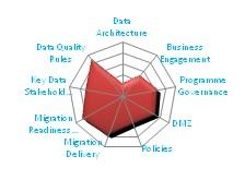 Gaps between current and best practice