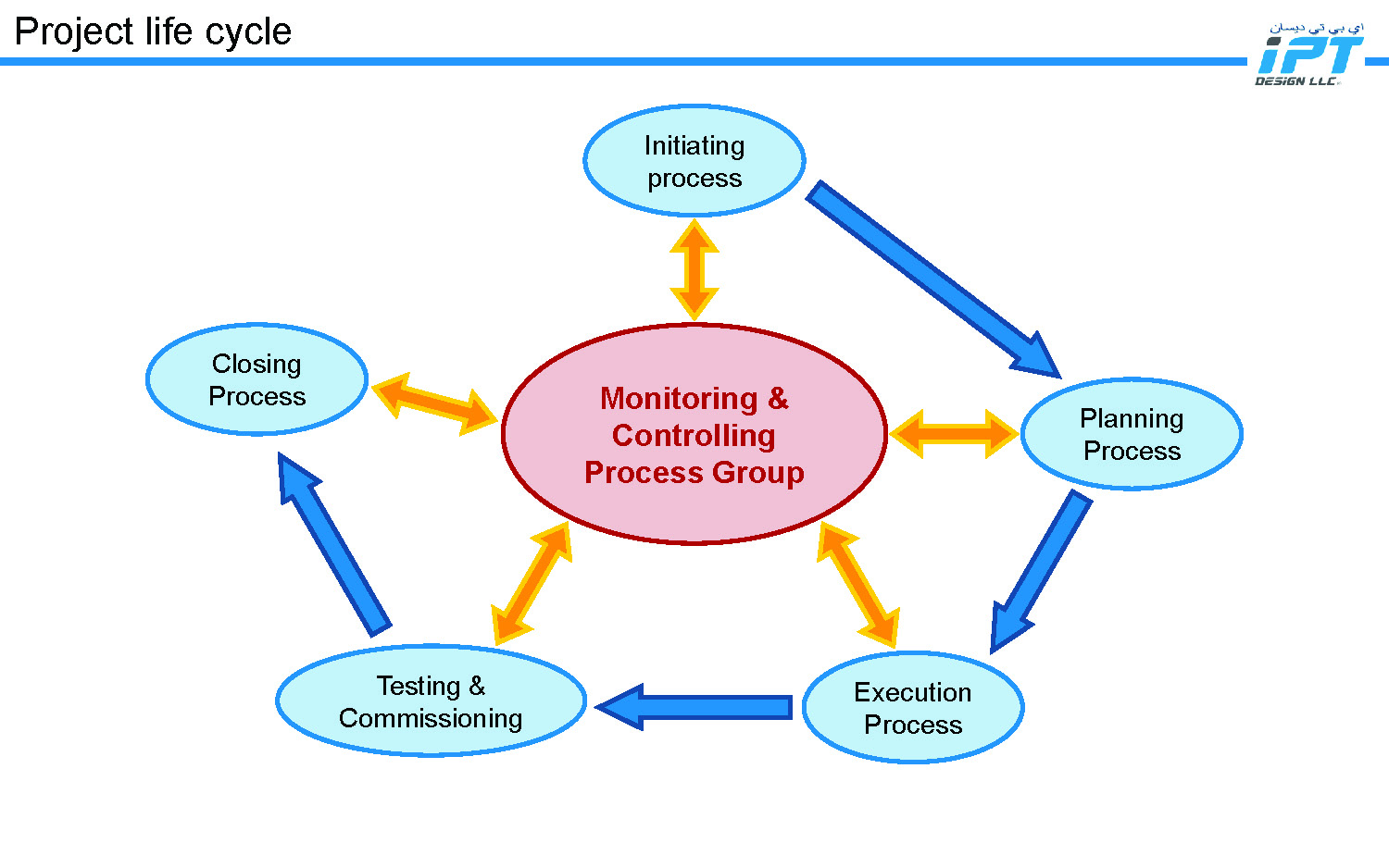 IPT Design LLC - Commissioning Management Process_Page_01.jpg