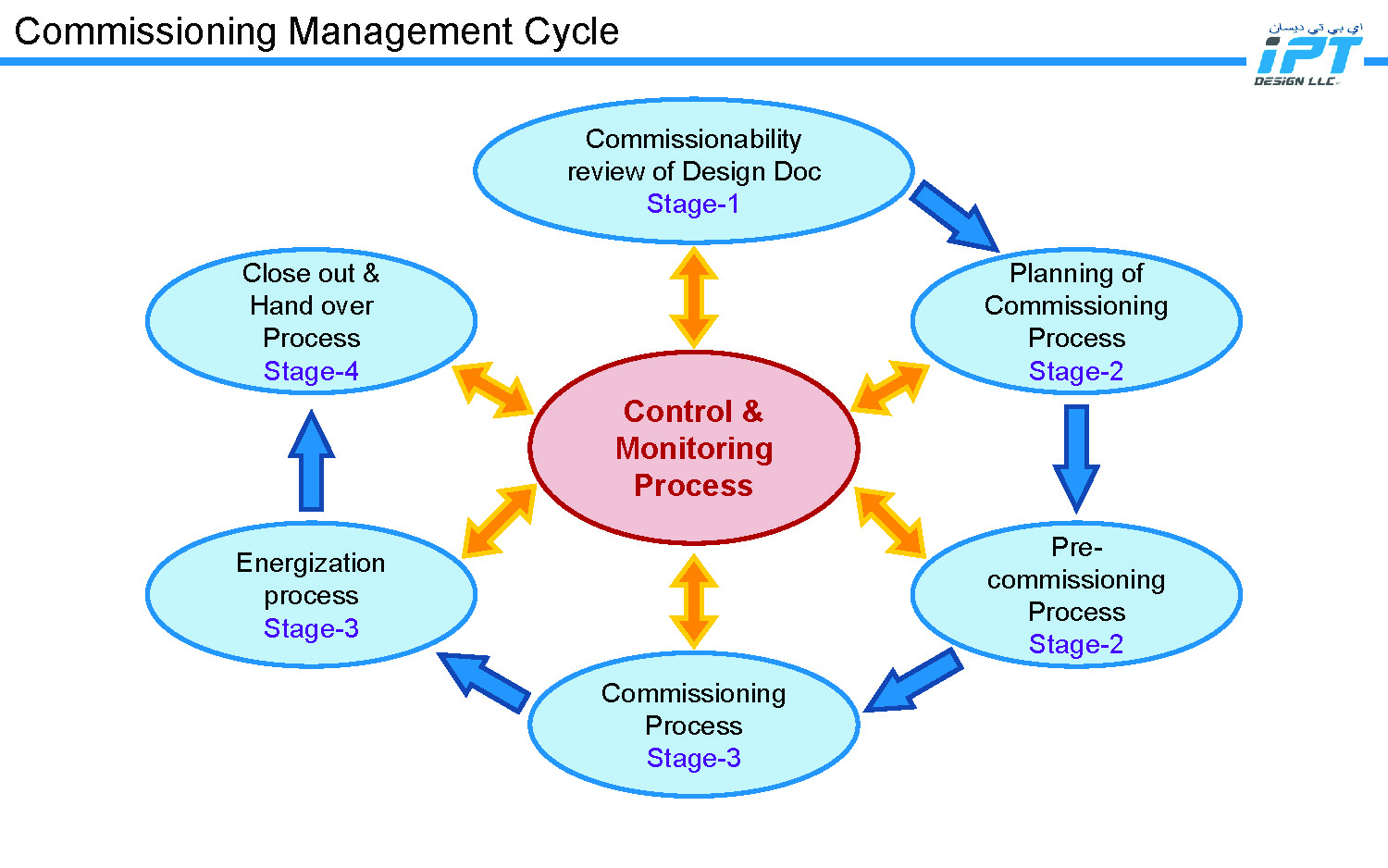 IPT Design LLC - Commissioning Management Process_Page_04.jpg